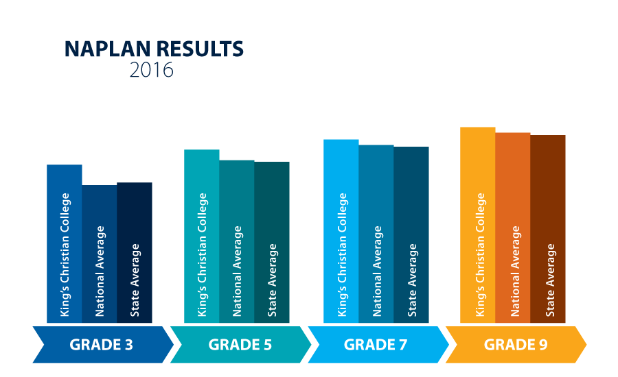 2016 NAPLAN results
